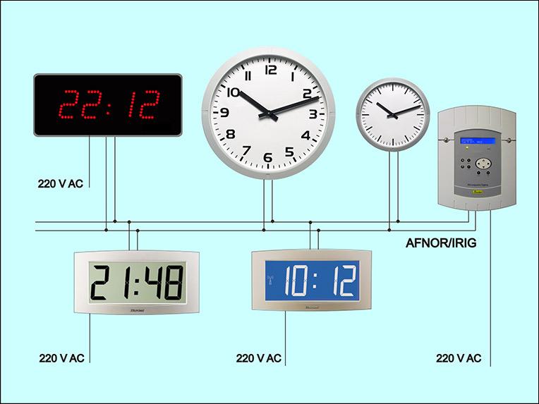 Master Clocks